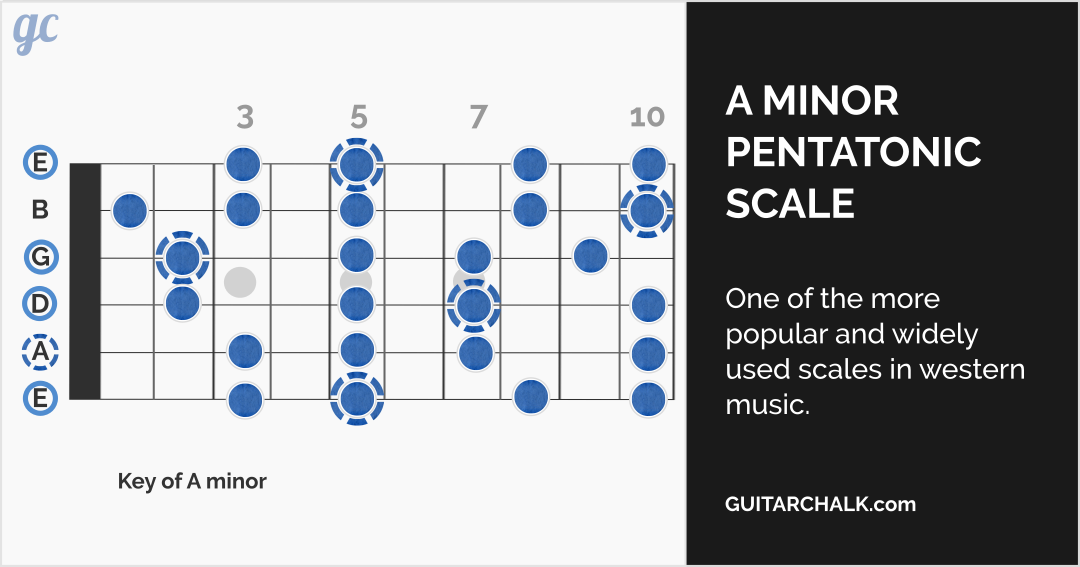 Guitar Scales Explained | Guitar chords | Pinterest | Guitar scales ...