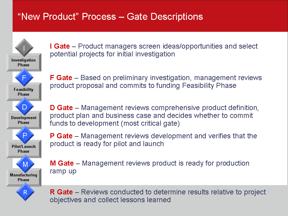 Prod Dev Portfolio Management Product Development And Resource
