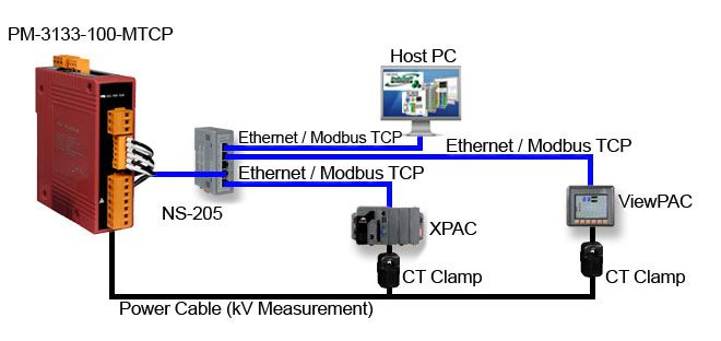 Pin On Data Acquisition Systems