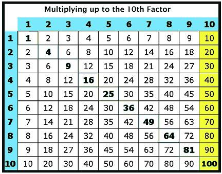 5 best images of counting by 10s chart printable multiplication johnathan elementary. Black Bedroom Furniture Sets. Home Design Ideas