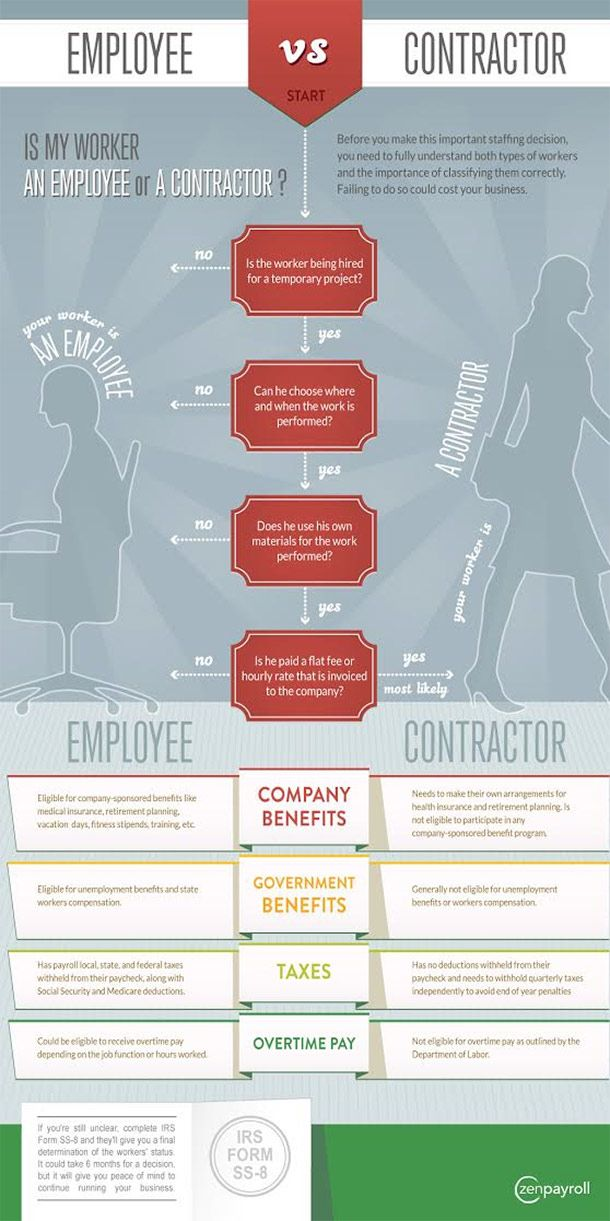 Employee or Contractor? Hereu0027s a Cheat Sheet on Classification - differences employee independent contractor