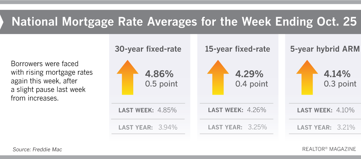 Mortgage Rates Are Back On The Rise Mortgage Rates Lowest Mortgage Rates Mortgage