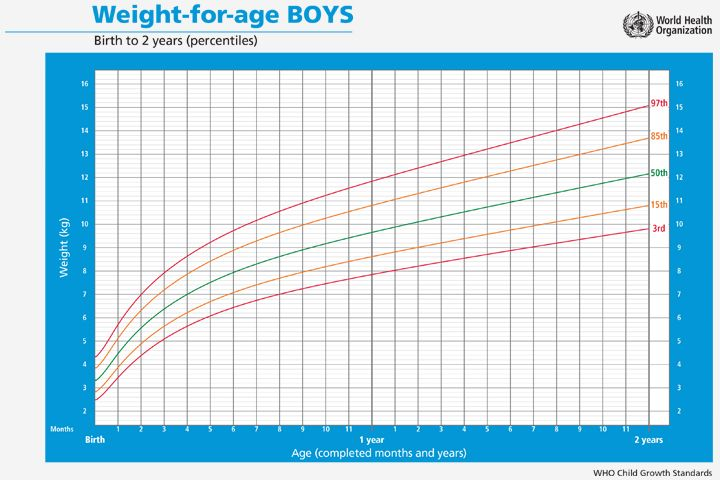 Beste Ideen Over Fetal Growth Chart Op