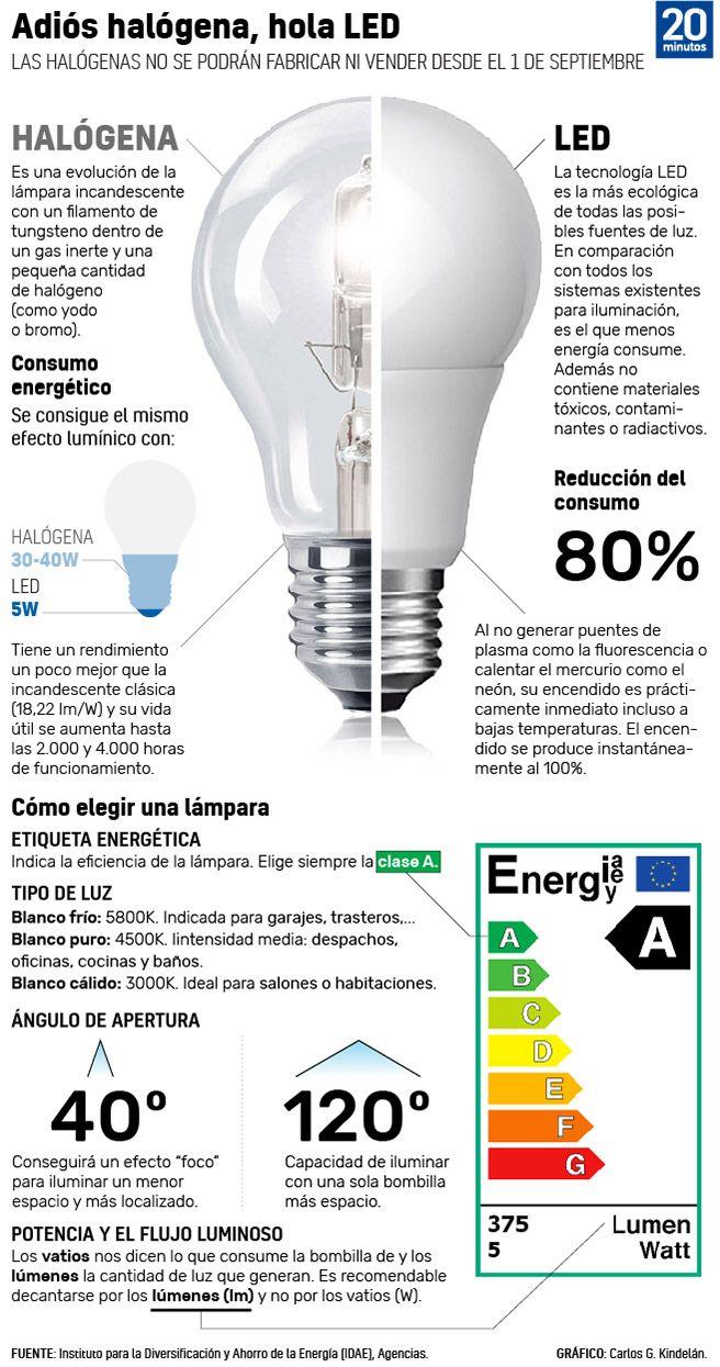 Led O Halogena Guia Rapida Para Elegir La Bombilla Mas Eficiente Conservacion Del Ambiente Ahorro De Energia Ingenieria Ambiental