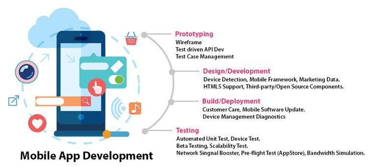 Mobile App Development Company San Diego Oakland Best Mobile App Developers Ca Nm Az It Services Mobile App Development Companies Mobile App Development App Development