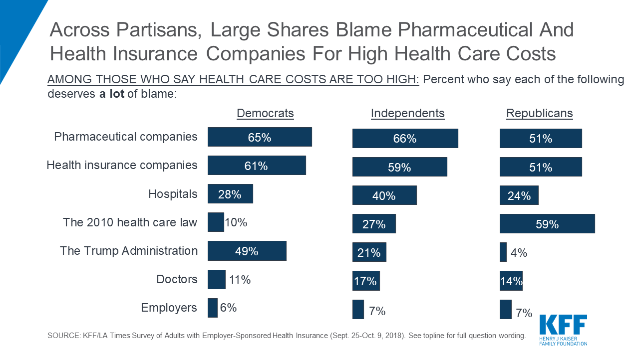 Who S To Blame For High Health Care Costs More Than Half Of Those