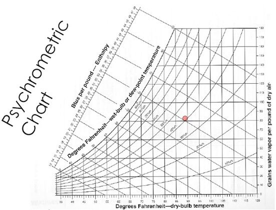 psychrometric chart water vapor | earthberm homes | Pinterest | Chart