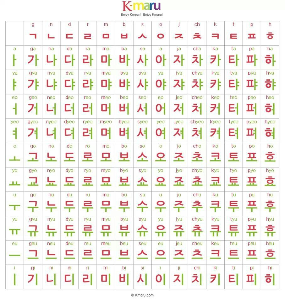 Learn Hangul | Learn the Korean alphabet known as Hangul ...
