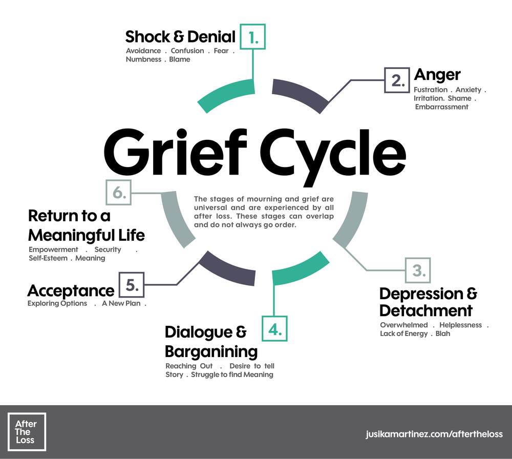 Image result for grief cycle images | Grief, Meaningful life, Inspirational  speaker