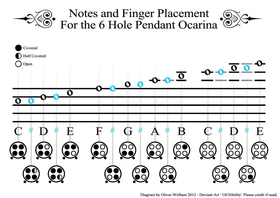 Ocarina notes, very useful Floot Loops! Pinterest Note - recorder finger chart