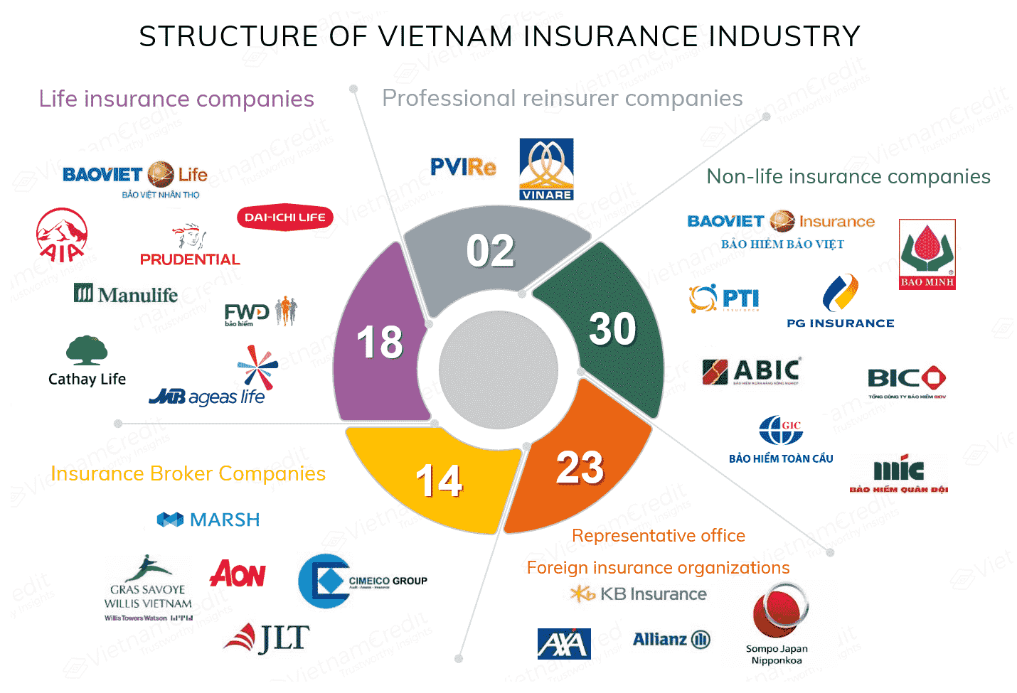 Bancassurance To Catch On In Vietnam S Life Insurance Market In 2020 Life Insurance Companies Fund Management Insurance Industry