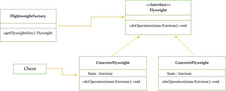 Flyweight Design Pattern Design Pattern Java Pattern Design