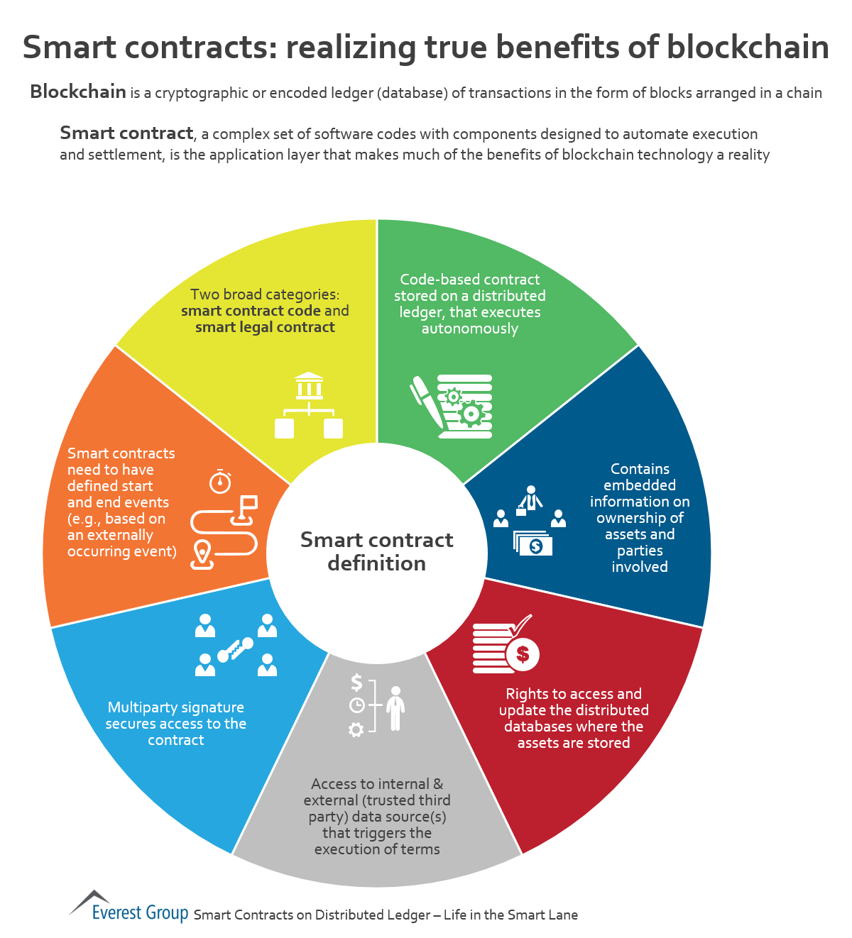 Smart Contracts Realizing The Benefits Of Blockchain Everest Group Smart Contract A Complex Set Of Softw Blockchain Blockchain Technology Data Science