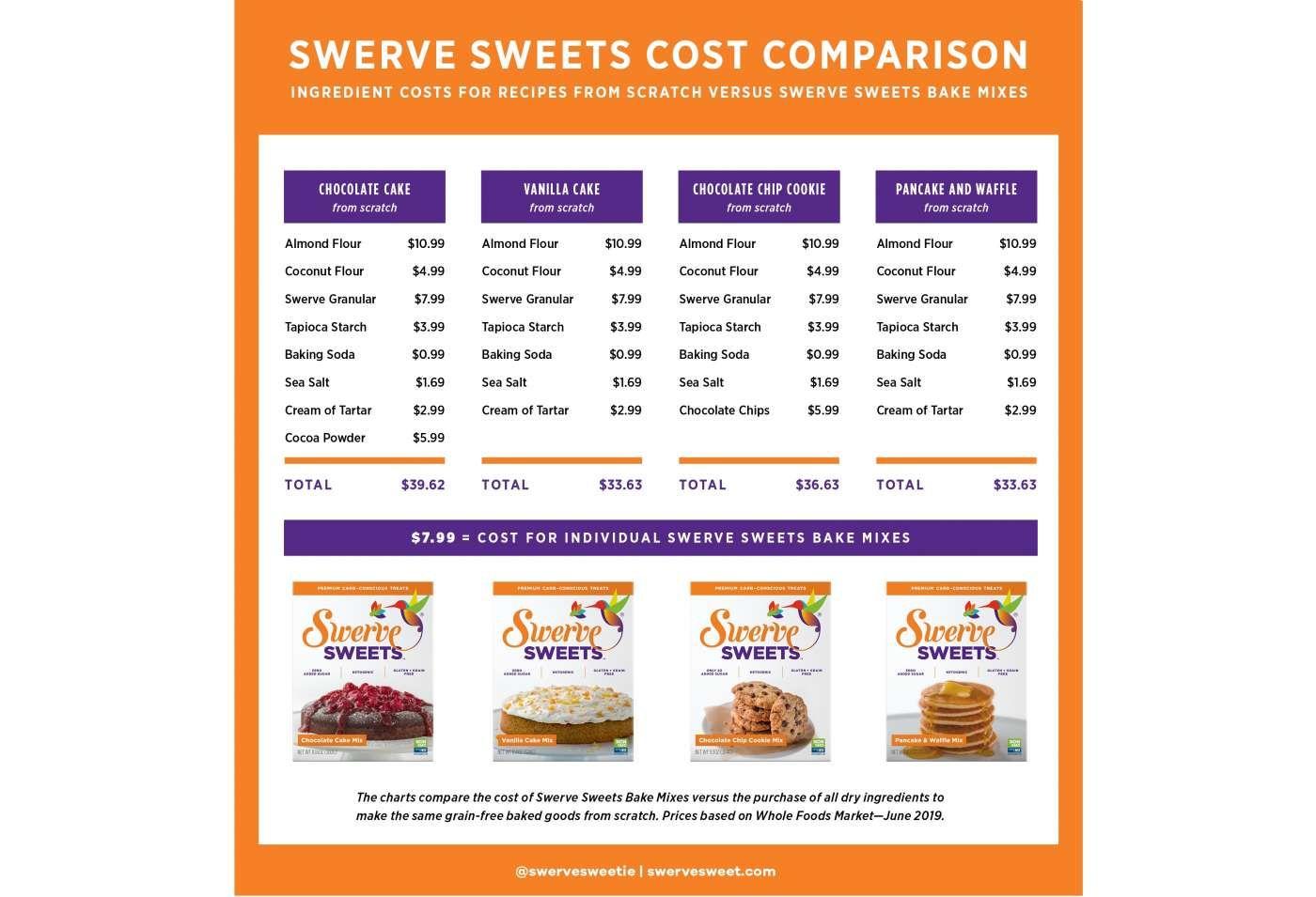 swerve cake mix nutrition