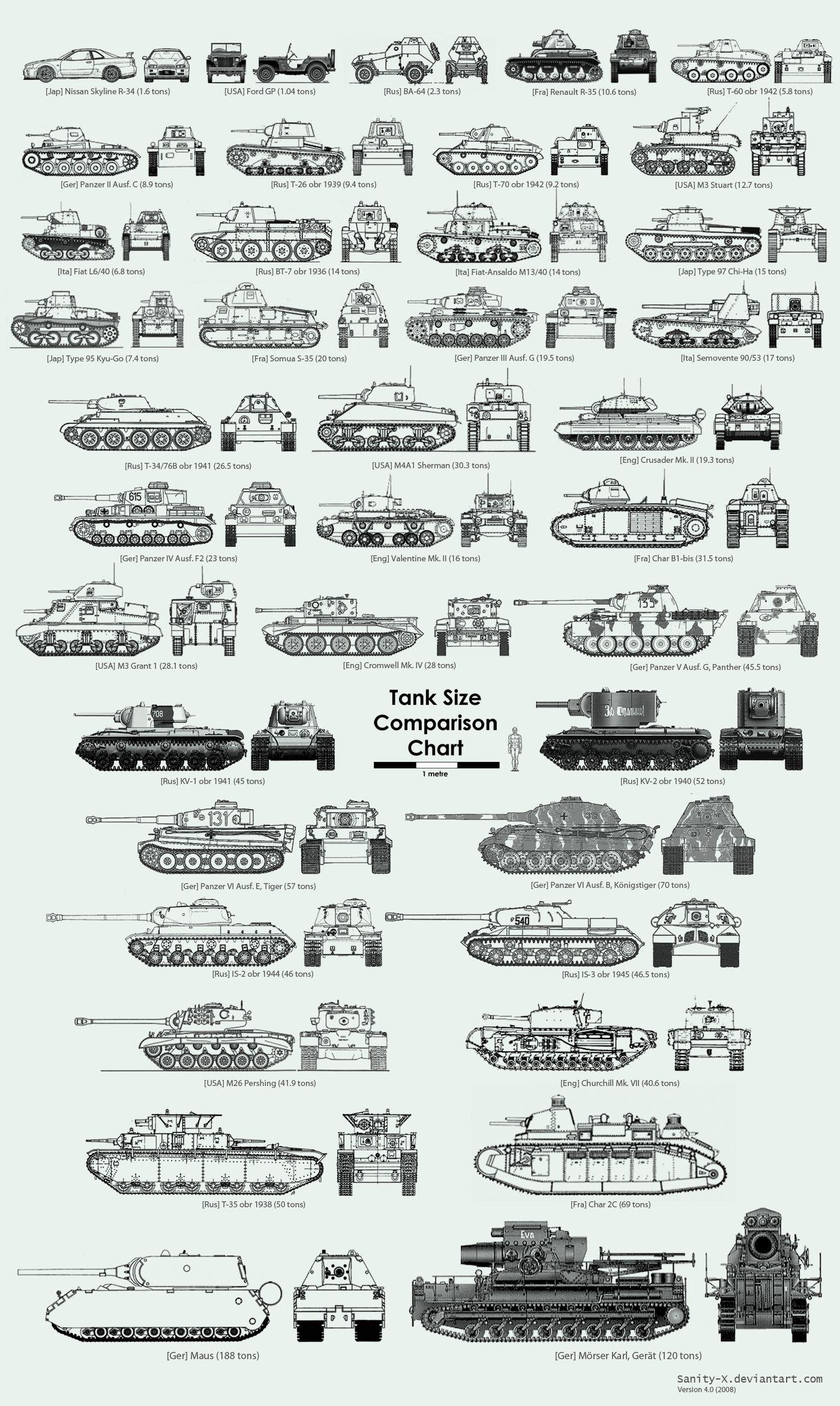 tank size comparison chart v2 armor ww2 ww2 tanks wwii