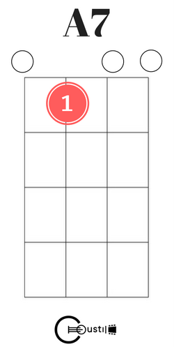 A7 Ukulele Chord Uke Chords Pinterest Guitars