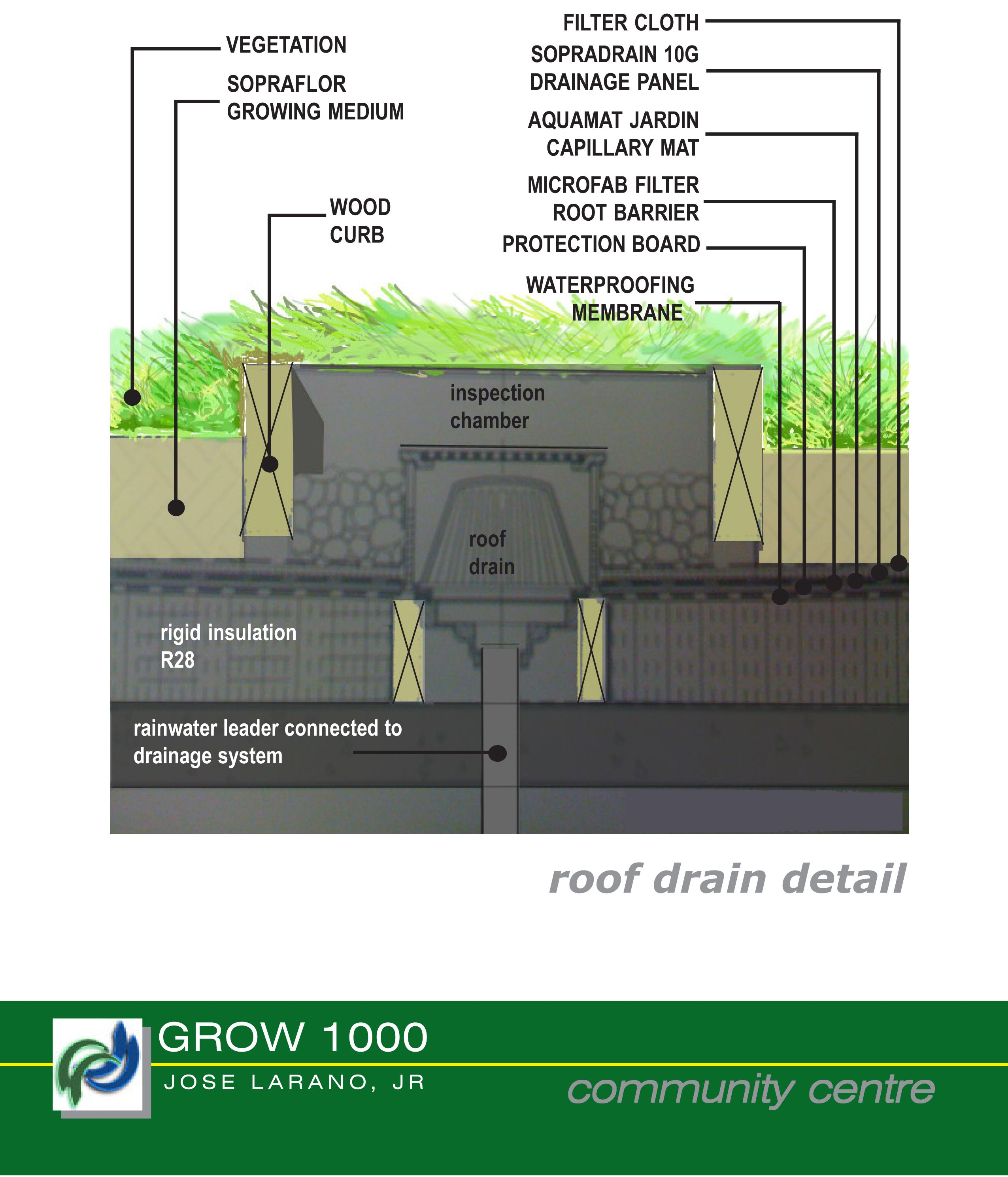 Green Roof Drain Detail Green Roof Roof Drain Green Roof Design