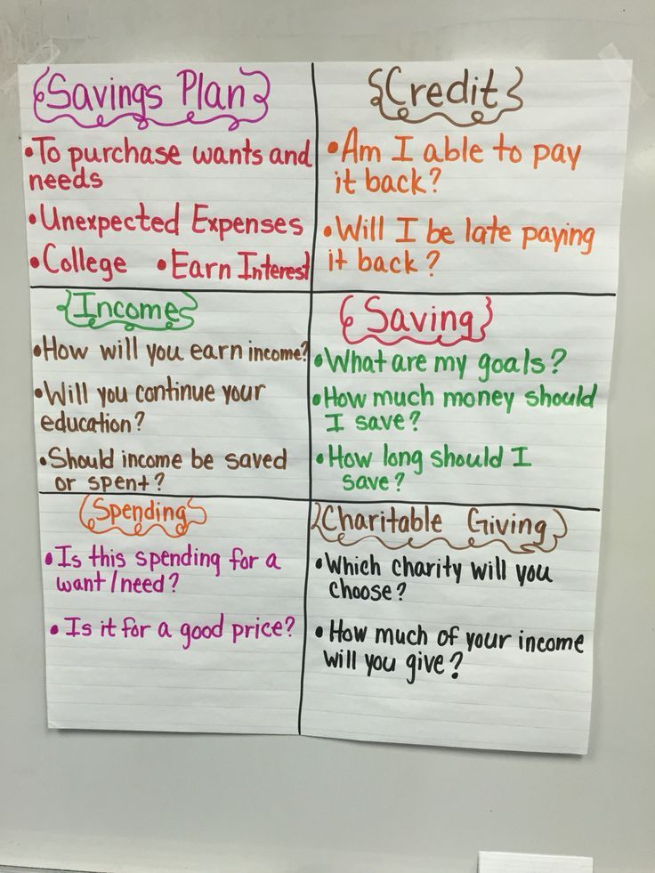 Personal Financial Literacy Anchor Chart Financial