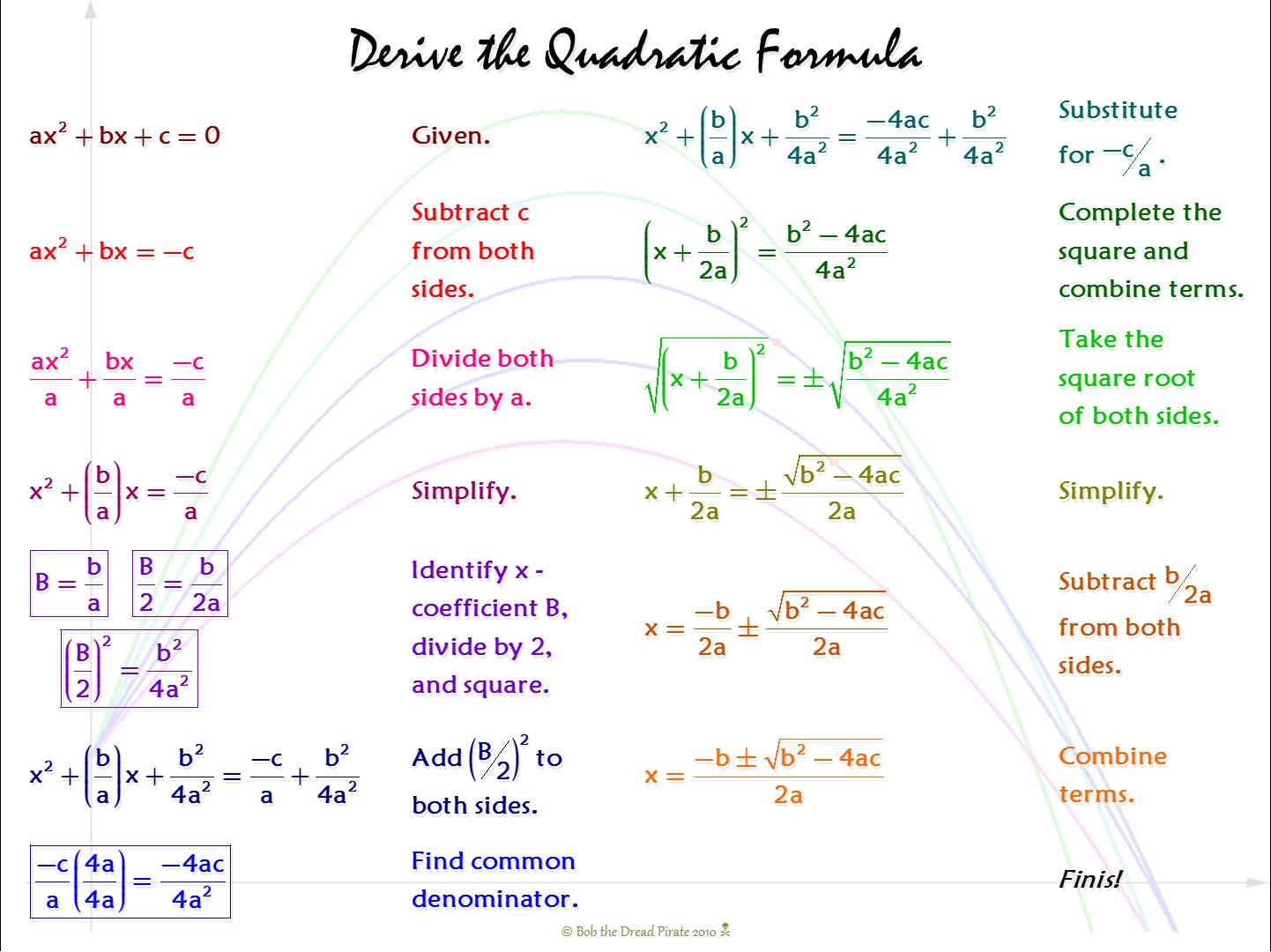 Derive The Quadratic Formula