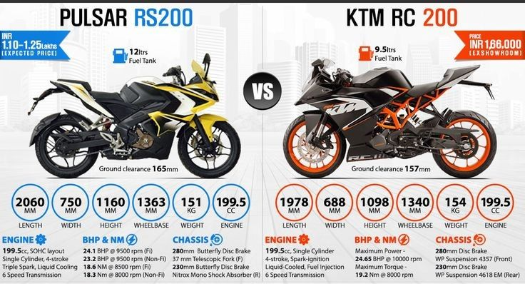 Pulsar RS200 Vs  KTM RC200 | All About Indian Bikes