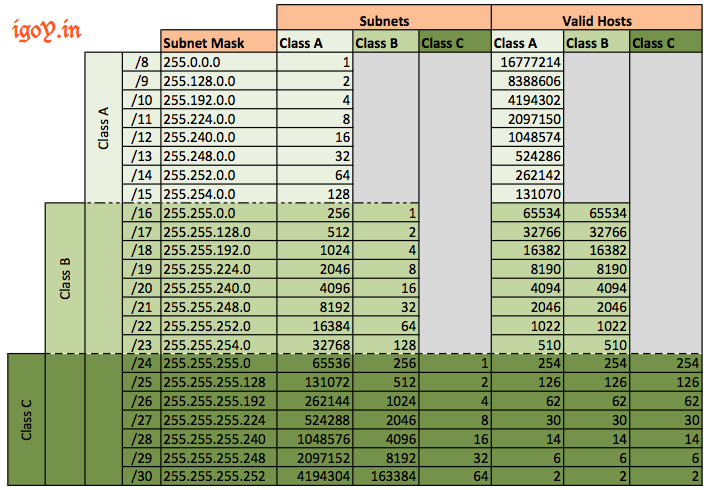 Ip Subnet Chart Mask Igoy In
