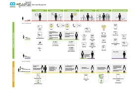 Google image result for httpbridgeablewp contentuploads the service blueprint describes how all of our deliverables connect back to insights built around each stage of the catering service malvernweather Image collections