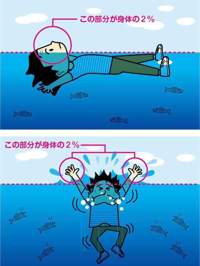 水の比重は1だが、人の比重は0.98。つまり体の2%は必ず浮く。この2%を鼻と口にすれば息ができるが、助けを求めて手を上げてしまうと、その手が2%になり、鼻と口は水没してしまう ◆溺れた時「助けて」と叫んではダメ。ではどうすれば?   日経DUAL http://dual.nikkei.co.jp/article.aspx?id=5663&ref=zy