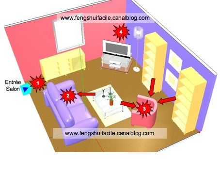 les fl ches dans le feng shui ou ondes de forme feng. Black Bedroom Furniture Sets. Home Design Ideas