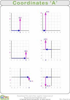 Coordinates practice worksheets  Learn how coordinates work and practice finding coordinates on a grid:  http://BounceLearningKids.com/worksheets