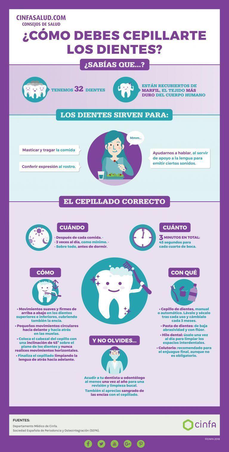 #cuidado dental para niños dientes sanos #cuidado #cuidado ...