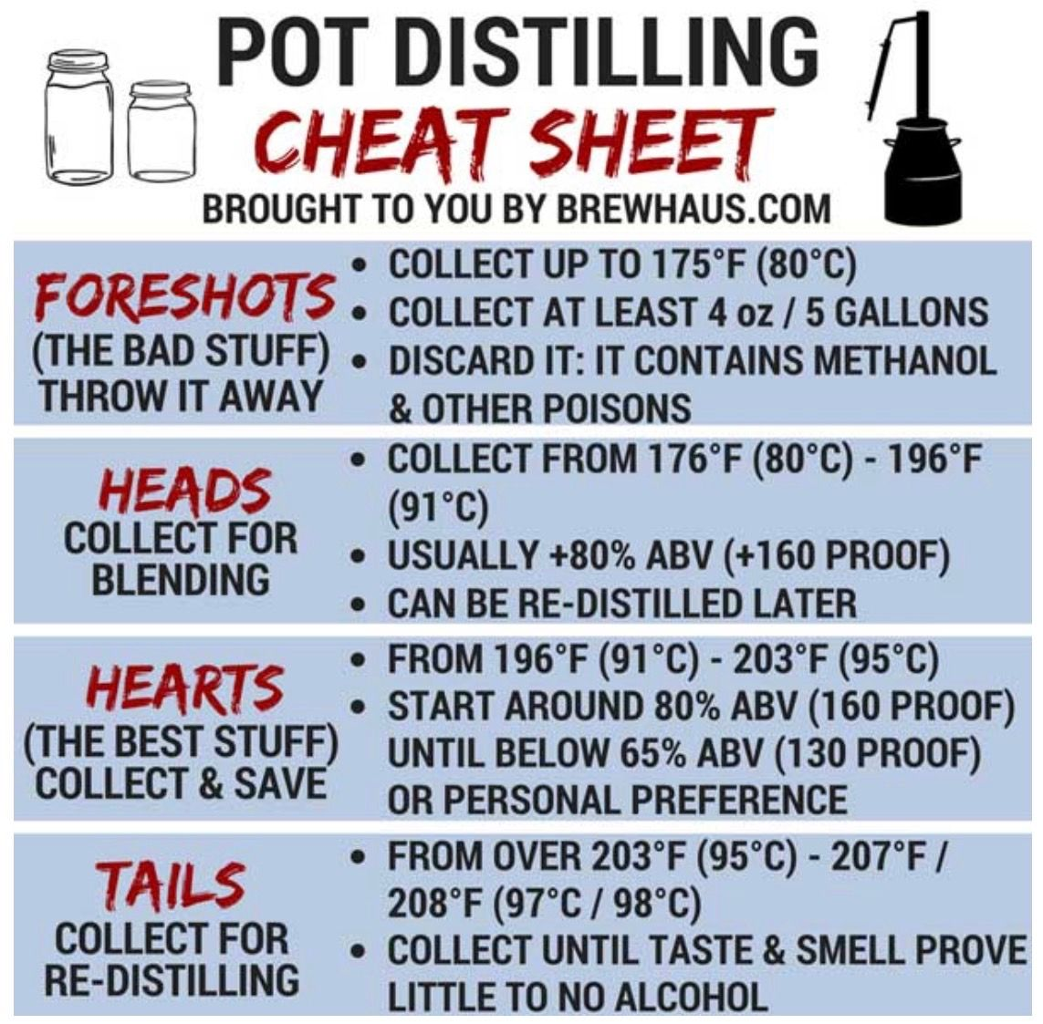 Pin By Casey Tyrrel On Whiskey Moonshine Recipes Distilling Alcohol Homemade Moonshine
