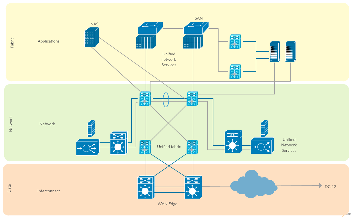 22 Great Ideas Of Template For Network Diagram Design ...