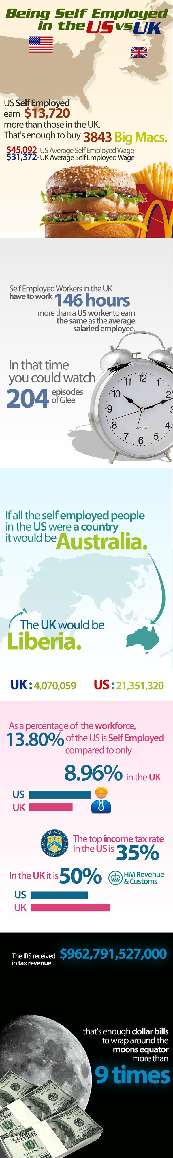 Empleo por cuenta propia en EEUU  y en Gran Bretaña