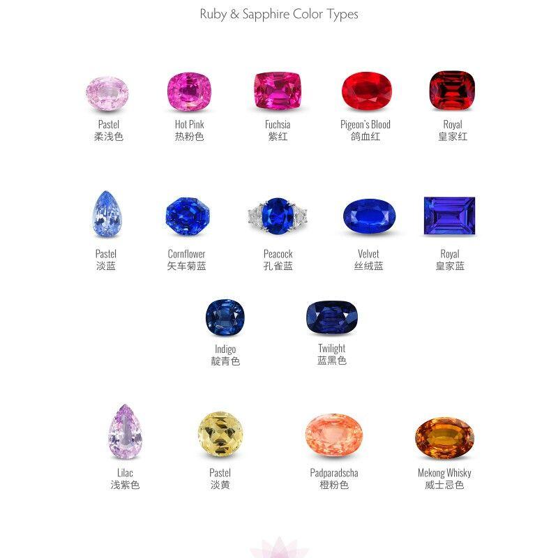 Lotusgemology very fine ruby sapphire colour chart gemology
