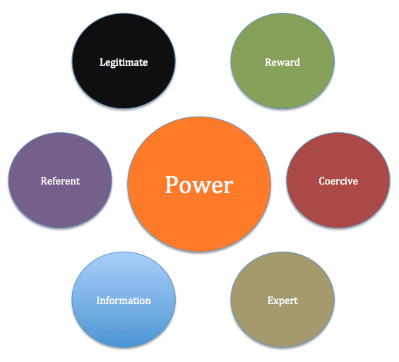 By Definition Power Is The Ability To Influence The Behavior Of Others To Get What You Want According To Baue Power Leadership Theories Performance Appraisal