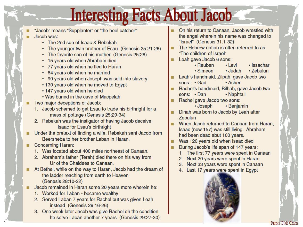 Interesting Facts About Jacob