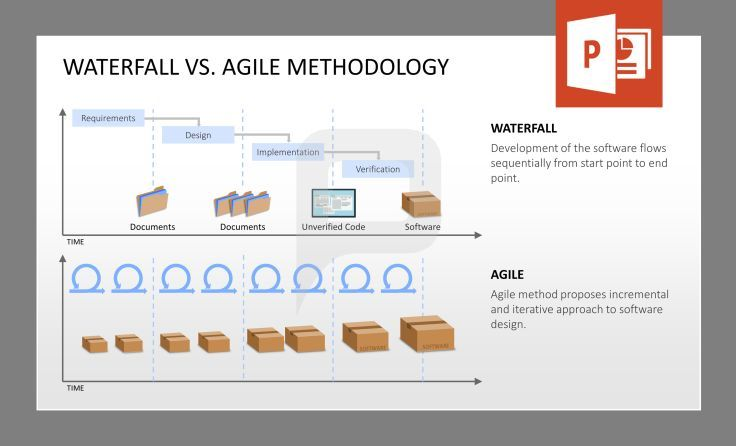 Waterfall vs agile methodology the waterfall shows you for Agile vs traditional methodologies