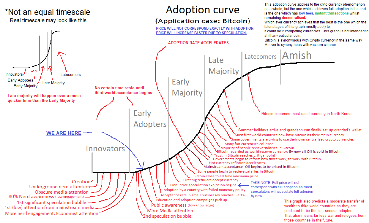 bitcoin curve