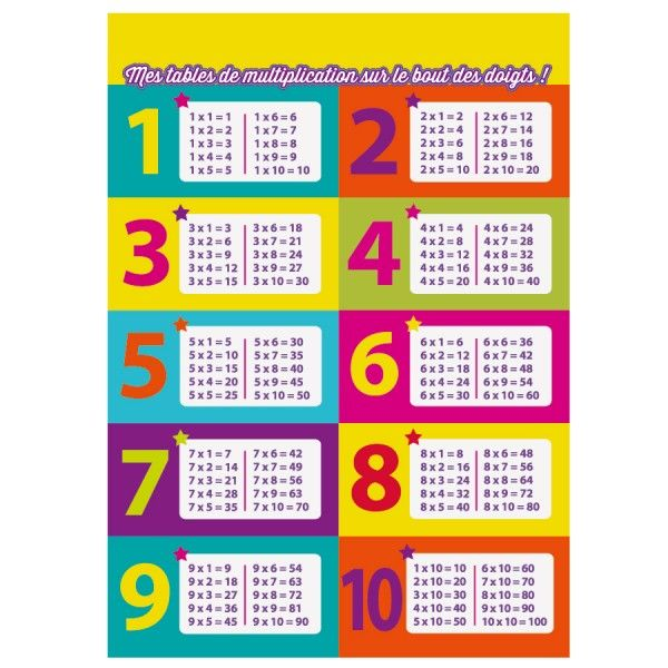 Table tables de multiplication imprimer tables de multiplication pinterest - Table de multiplication a imprimer ...