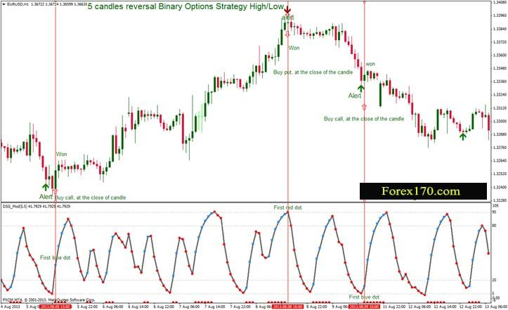 5 Candles Reversal Binary Options Strategy High Low This Binary