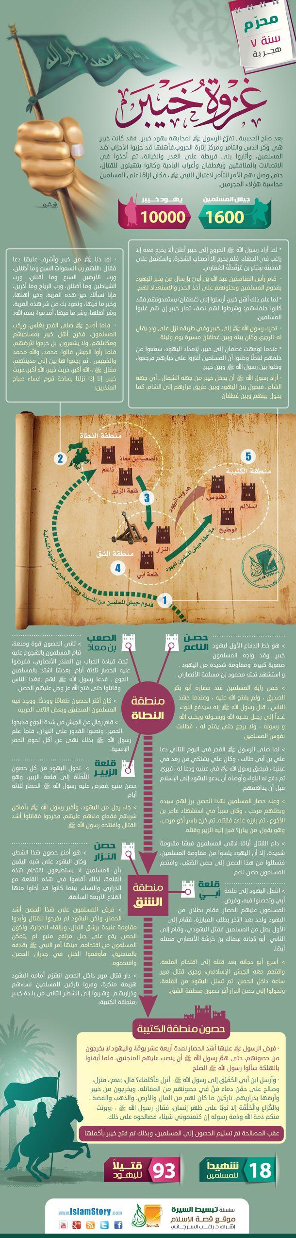 إنفوجرافيك غزوة خيبر من إنتاج موقع قصة الإسلام صورة انفوجرافيك التاريخ الإسلامي تاريخ الاسلام Islamic Histo Islam Facts Learn Islam Islam Beliefs