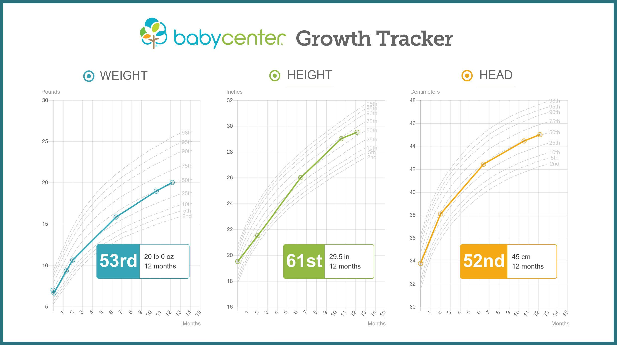Growth Chart Baby Height And Weight Tracker Babycenter Baby Weight Chart Baby Growth Chart Baby Percentile Chart