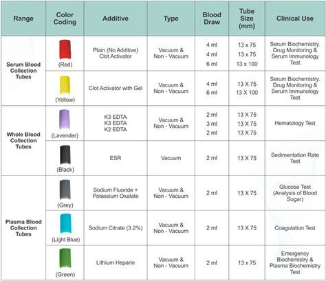 Awesome Phlebotomy Tube Colors #3 Blood Test Tube Color Chart ...