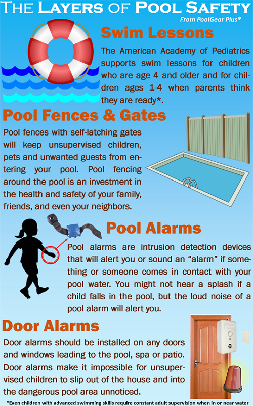 Take The Following Layers Of Pool Safety Into Account This