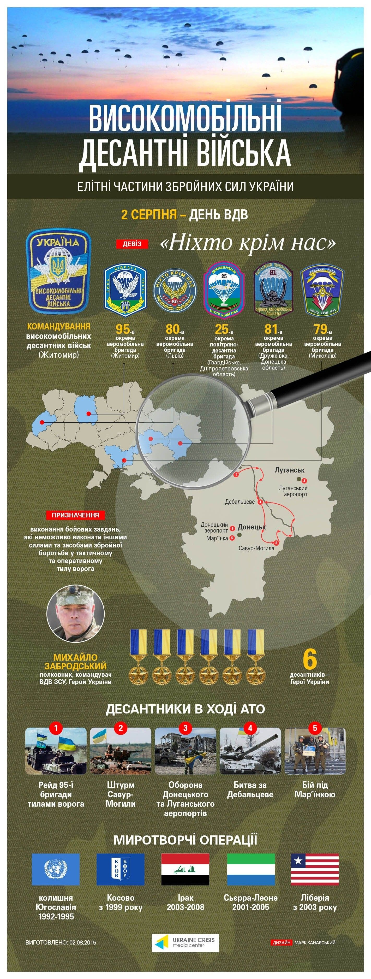 ☆ Ukrainian Airmobile Forces