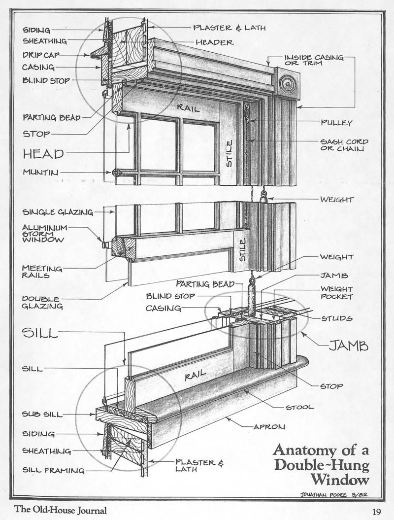 Anatomy Of A Window Via The Old House Journal Historic Windows