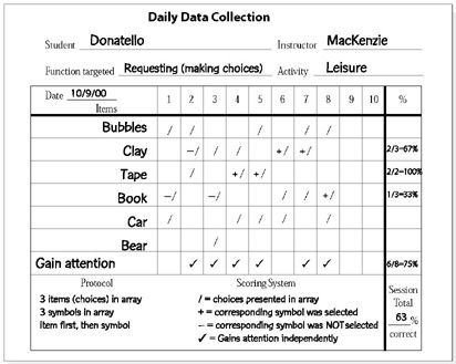Data Collection | teaching | Pinterest | Data collection
