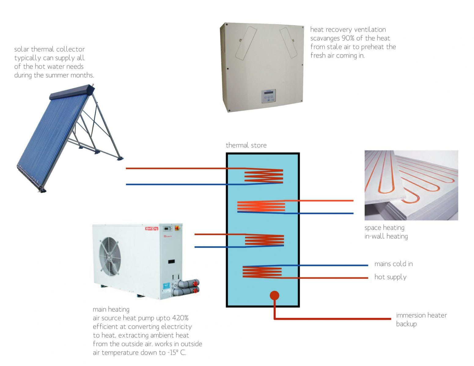 Eco Heating System Diagram Jpg 1551 1200 Heat Recovery
