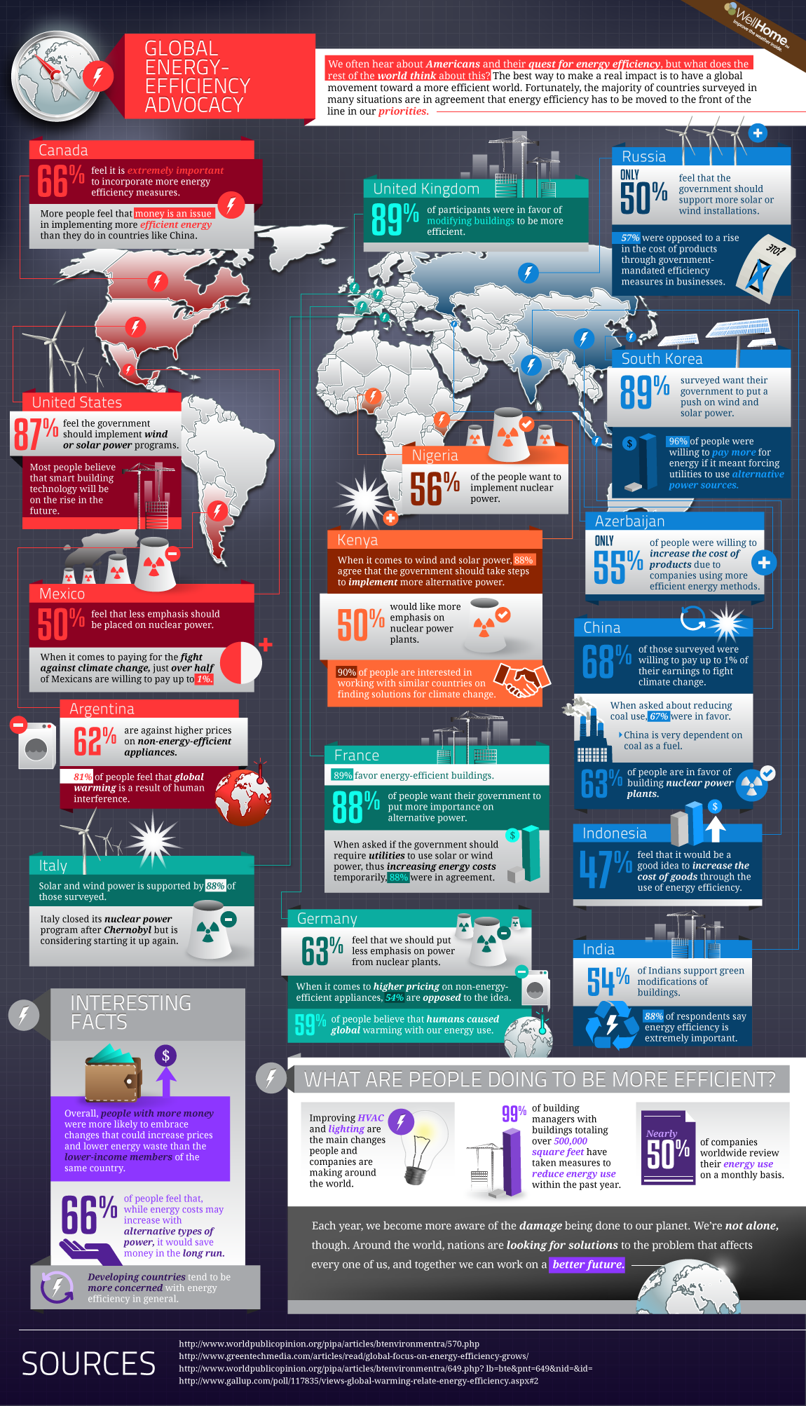 Energy Efficiency Around The World Infographic Energy Efficiency Energy Energy Conservation