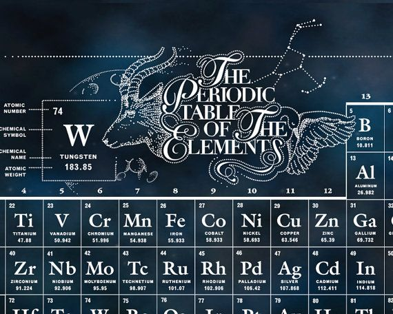 Wanderlusting Periodic Table of The Chemical by TheForestCloak - new periodic table atomic number and names